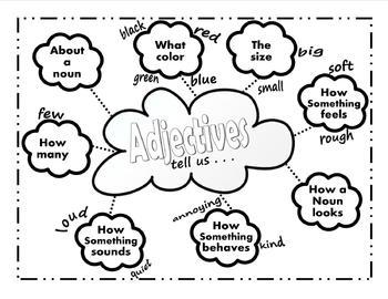 Adjectives Printable 2 Piece Graphic Organizer Chart Set