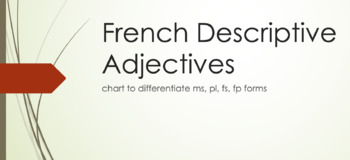 Adjectives : chart to differentiate between ms/fs/mp/fp