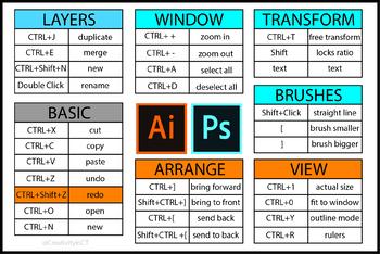 Adobe Photoshop and Adobe Illustrator Shortcut Card