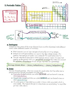 Advanced Chemistry Lecture Notes--The Basics