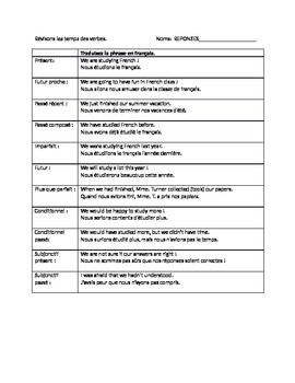 Advanced French Tense Review Exercise
