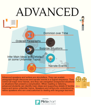 Advanced Proficiency Infographic Poster