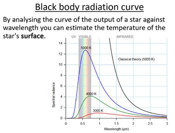 Advanced Level Astrophysics Black body Radiation (Lesson p