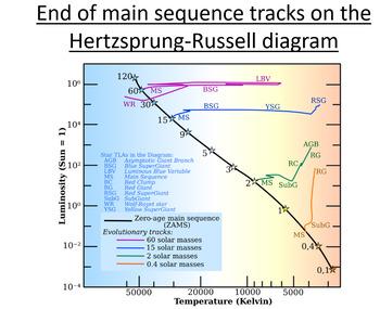 Advanced Level Astrophysics Stellar Fusion (Lesson & PowerPoint)