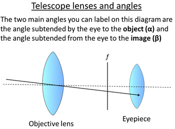Advanced Level Astrophysics Lenses and Telescopes (Lesson plan and PowerPoint)