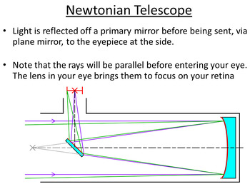 Advanced Level Astrophysics Reflecting Telescope (Lesson plan and PowerPoint)