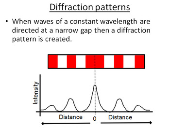 Advanced Level Physics - Diffraction (Lesson plan and PowerPoint)
