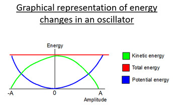 Advanced Level Physics - Energy and Simple Harmonic Motion (PowerPoint)
