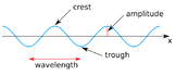 Advanced Level Physics - Measuring Waves (PowerPoint AND l