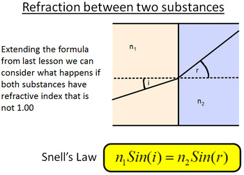 Advanced Level Physics - More about Refraction (Lesson plan and PowerPoint)
