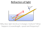 Advanced Level Physics - Refraction of Light (Lesson plan
