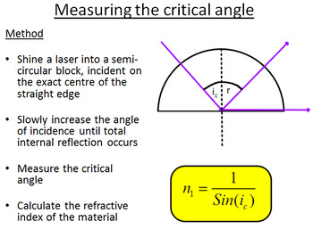 Advanced Level Physics - Total Internal Reflection (Lesson plan and PowerPoint)