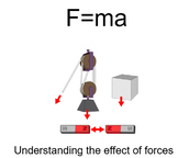 Advanced Level Physics - Using F=ma (Lesson plan and PowerPoint)