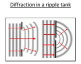 Advanced Level Physics - Wave Properties 2 lessons (Plans