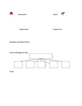 Advanced Organizer AP Gov Unit 2 for Edgenuity Online Learning System