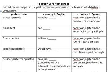 Advanced Spanish Verb Conjugation Review