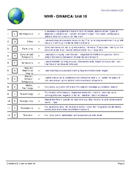 Advances in Medical Technology Vocabulary Worksheet