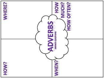 Adverb 4Square