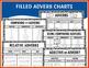 Adverbs Anchor Charts
