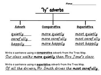 Adverbs: Comparative & Superlative Concept Maps