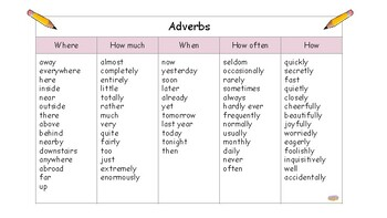 Free Adverbs Word Mat