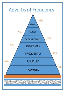 Adverbs of Frequency Poster
