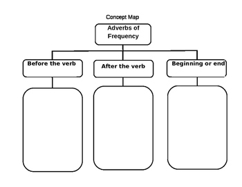 Adverbs of frequency concept map
