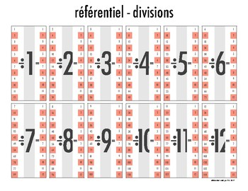 Affiches Multiplications & Divisions Posters