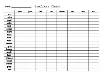 Affix Charts