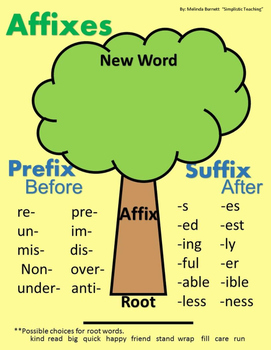 Affixes Tree Building and Breaking Apart Words to Root, Pr