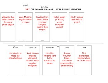 Africa Historical Timeline Assignment