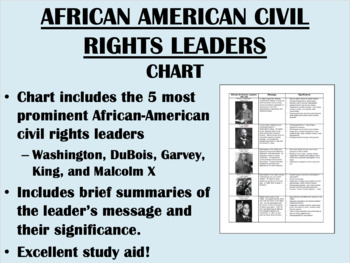 African-American Leaders Chart
