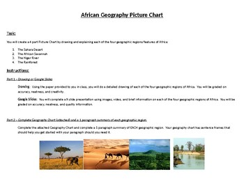 African Geography Picture Chart and Research