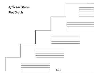 After the Storm Plot Graph - Lauren Brooke