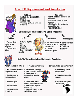 Age of Enlightenment Infographic Review
