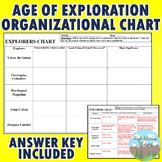 Age of Exploration Explorer's Organizational Chart