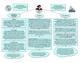 Age of Exploration Graphic Organizer