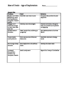 Age of Exploration - Needs and Solutions Graphic Organizer Worksheet