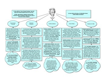 Age of Jackson Graphic Organizer