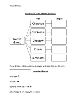 Andrew Jackson Unit: Guided Notes, Review, Test
