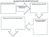 Agricultural Revolution Letter