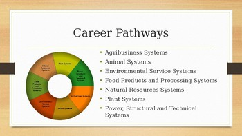 Agriculture, Food and Natural Resources Career Cluster PPT