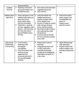 Agriculture Study Guide! ANSWER KEY