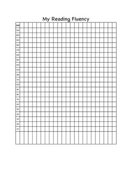 AimsWeb Fluency Graphs (MCOMP, MAZE, RCBM)