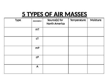 Air Mass Type Graphic Organizer