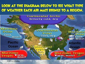 Test Prep: Air Masses and Weather Fronts Powerpoint Presentation:Grade 5