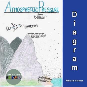 Air Pressure: Diagram