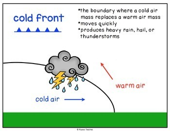 Air Pressure and Weather Fronts Posters
