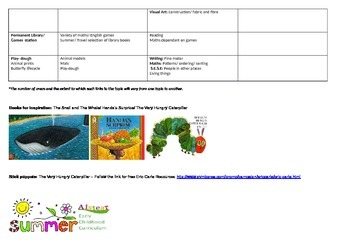 Aistear Summer/ Travel and Places Learning Through Play Plan