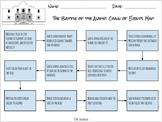 Alamo Sequencing Activity: Texas History